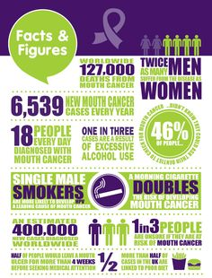 To celebrate World Cancer Day - 4 Feb 2014! With your support, Mouth Cancer Action Month reached around 35million people last year and remains the biggest and most effective campaign to raise the awareness of mouth cancer. But there is still more work to do.