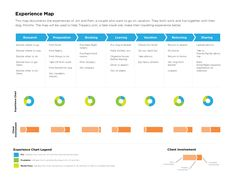 customer journey experience map example