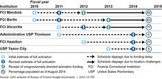 Schedule Slippages for Institutions in the Activation Process www.gao.gov GAO @usgao GAO-14-709