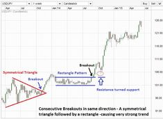 Symmetrical triangle - extended chart.