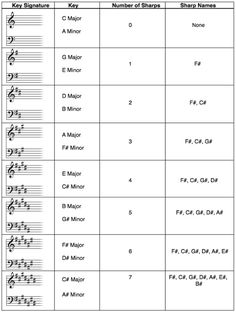 art the chart illustrates the working ranges of three groups of instruments and the human voice. Black Bedroom Furniture Sets. Home Design Ideas