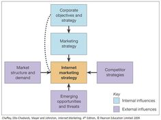 The Importance of Building an Efficient Online Marketing Strategy