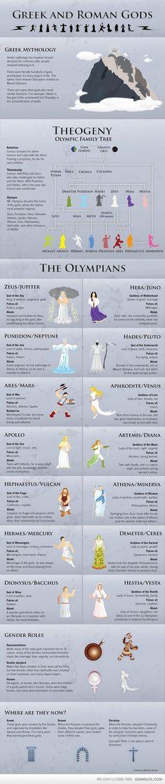 Greek And Romans Gods & Goddesses - familial chart, histories, descriptions, aliases, etc.