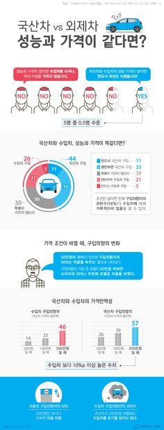 성능·가격 같다면?…소비자 10명 중 1명, '국산차 살 것' [인포그래픽] #Car / #Infographic ⓒ 비주얼다이브 무단…