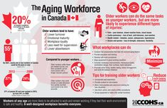 This infographic illustrates why older workers can be beneficial to an organization, and what workplaces can do to ensure that they stay health and safe on the job, keeping in mind that a well-designed, well-organized workplace benefits everyone, regardless of age.