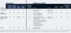 Clarifying Organic Labels #wine #organic #usda #wineeducation