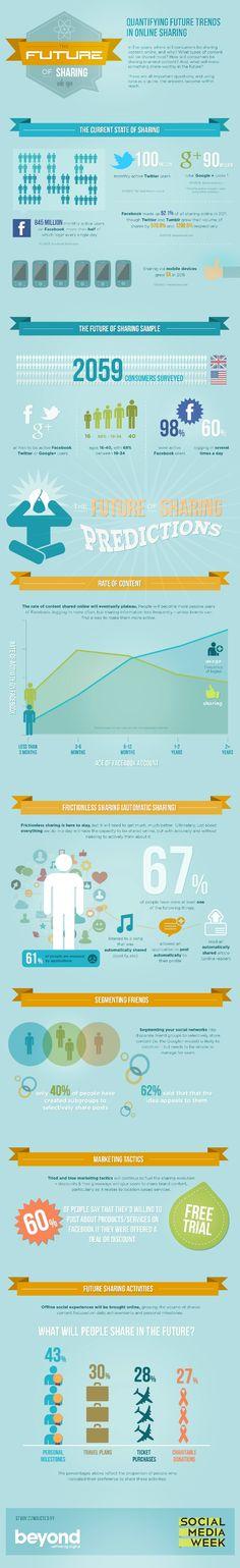 Le futur du partage sur Facbook, Twitter et Google+