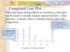 Line plot explanation Teaching Math, Teaching Ideas, Frequency, Math Magic, Third Grade Math, Statistics, Education, School, Onderwijs