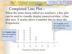 Line plot explanation