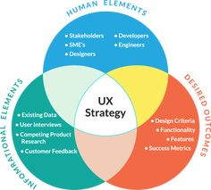 UX Strategy and Creating Successful Products / Sherif Amin