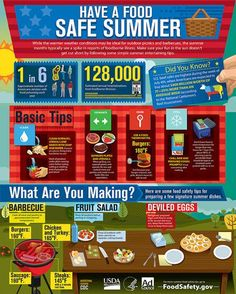 Great tips for keeping food safe during picnics, cookouts, and grilling at home!