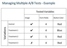 How I Used Optify and Google Experiments to Run a Landing Page A/B Test via www.optify.net