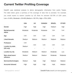 Currrent Twitter Profiling Coverage in article on DataSift Demographic by @Timizzer