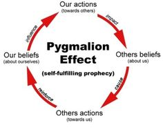 The greater the expectations placed on a person, the better they will do.  The pygmalion effect explains that if a person has high expectations placed on him/her, the better they will do. In an experiment about this effect done by Robert Rosenthal and Lenore Jacobson, it was found that if teachers expected higher performance from a certain set of children, they would do better than those who were expected to do poorly.