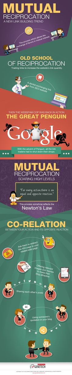 Mutual Reciprocation - A New Link Building Trend