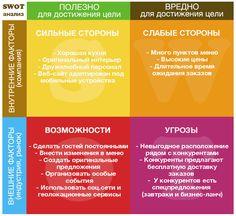SWOT-анализ ресторана