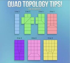 Quad Topology Tips - Blender - Ideas of Blender Blender 3d, Blender Models, Maya Modeling, Modeling Tips, Zbrush Tutorial, 3d Tutorial, Low Poly, Face Topology, 3d Computer Graphics