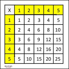 A multiplication table for 1-5, for those who are working at this level. Less on…