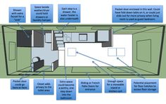 Home Run Floor Plan - Pocket door with fold-down table between kitchen and living room. Living room with couch conversion to guest bed, drop-down screen with projector. Tiny House Stairs, Tiny House Living, Tiny House Plans, House Floor Plans, Small Living, Living Spaces, Living Room, Tiny House Layout, House Layouts