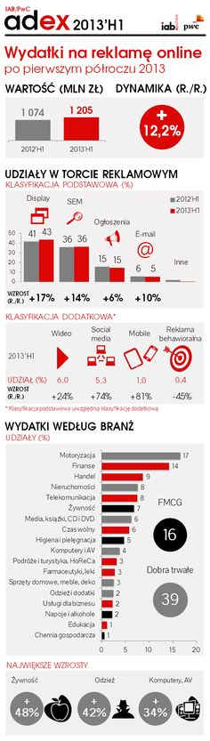 IAB / PWC Adex H1' 2013 http://www.iabpolska.pl/index.php?mnu=93&id=765