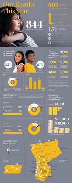 Student Advocacy Infographic