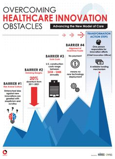 How to Overcome Obstacles and Lead in #Healthcare Innovation....