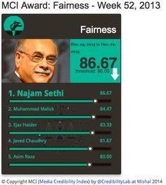 #MCI Fairness | @najamsethi scores 86.67% from 23-29 Dec on #Media #Credibility Index   http://mediacredibilityindex.com/award/fairness/w/2013/52/