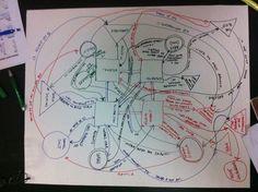 Story diagram by destructor, via Flickr
