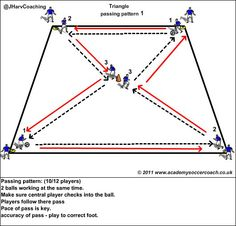 Passing pattern (triangles)
