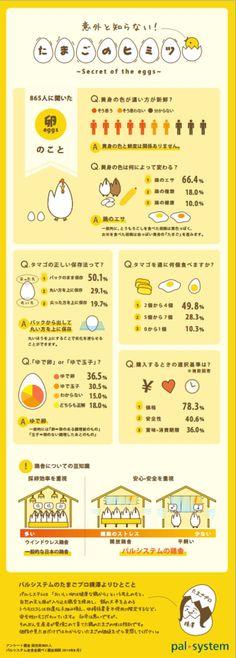 「ゆで玉子」?それとも「ゆで卵」? 卵の正しい保存方法は? 言われてみれば確かにわからないような豆知識から 世間の卵に対する意識などなど、意外と知らない 卵のヒミツをまとめたインフォグラフィックです。 Page Layout Design, Web Design, Graph Design, Japan Design, Chart Design, Information Design, Data Visualization, Design Reference, Editorial Design