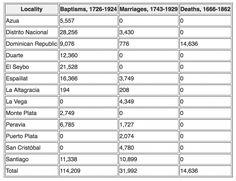 slægtsforskning database