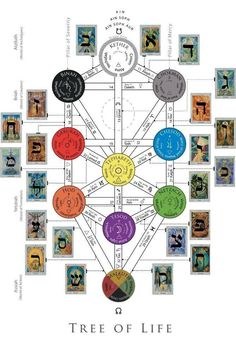 PARTAGE OF MUNDO ONIRICO............ON FACEBOOK...........TREE OF LIFE..........The Tree of Life is taught by the Hermetic order of the Golden Dawn. It shows the ten Kabbalistic sefirot (each representing a numerological value, astrological planet, angel, archangel, and divine name) with the colour correspondences for each sefirot in each of the four worlds (key at lower right), the three pillars (representing polarity), and the 22 paths (one for each Hebrew letter),......
