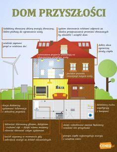 dom przyszłości #infografika