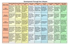 Image result for table and summarize the physical, cognitive, personal, and social development that occurs across the life span