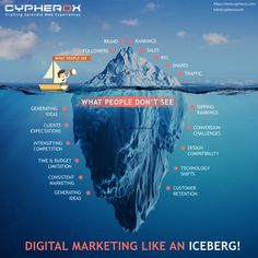 Ltd is the largest Digital Marketing agency in India which provides the best digital marketing services for your business. With our intelligent digital marketing services, you will get more traffic, more leads and more sales. Top Digital Marketing Companies, Digital Marketing Strategy, Content Marketing, Online Marketing, Social Media Marketing, Successful Social Media Campaigns, Competitor Analysis, Design Competitions, Ahmedabad