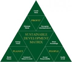 The field of sustainable development can be conceptually broken into three constituent parts: environmental sustainability economic sustainability and socio-political sustainability. Sustainable Development Projects, Sustainable Practices, Sustainable Energy, Kaizen, Sustainable Architecture, Sustainable Design, Green Architecture, Corporate Social Responsibility, Circular Economy