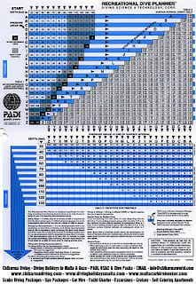 PADI Dive Table - Useful information for all scuba divers during dives and PADI courses.