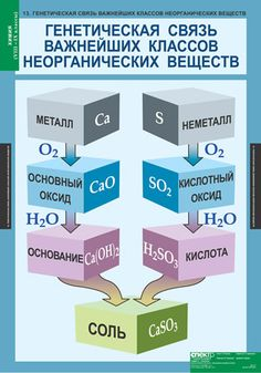 Учебно-наглядные пособия Third Grade Science, Learn Russian, Forensic Anthropology, Science Chemistry, Developmental Psychology, Materials Science, Classroom Displays, Science Projects, Sociology