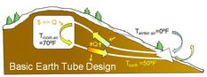 OffGridQuest.com Earth Tube Natural Heating And Cooling Process