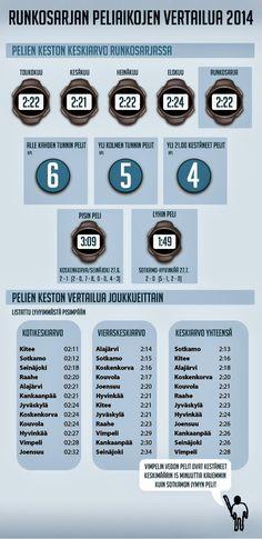 Runkosarjan peliaikojen vertailua 2014