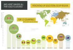 gold-infographic3.jpg (879×605)
