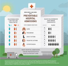 Infographic - Good News and Bad News About Preventable Hospital Admissions