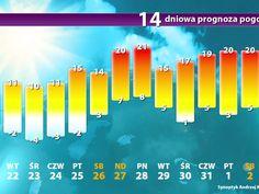 Prognoza pogody długoterminowa. Pogoda na 14 dni. Kiedy wiosna?