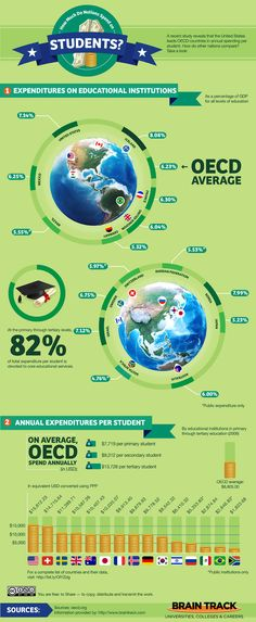 There's a lot of discussion out there about how students from the US can 'compete' with students abroad, particularly students from China and India. Which group does better on test scores? Which group spends more time in class and studying? And where does education spending fit into the picture?