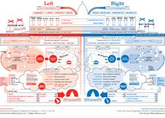 Great design capture of political system as seen from a US-centric view.  A bit simplified