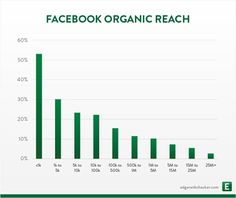 Facebook Organic Reach by Page Size
