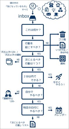Kaizen, Tableau Design, Book Works, Magic Words, Work Inspiration, Study Tips, Life Lessons, Hiragana, Infographic