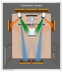 Resultado de imagem para acustica home studio