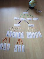 Hands-on classification idea.