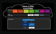 SAP has introduced SAP HANA Cloud Platform, Internet of Things (IoT) service, application enablement option. The new IoT application platform provides